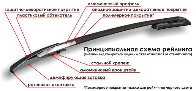 Основные элементы рейлинга