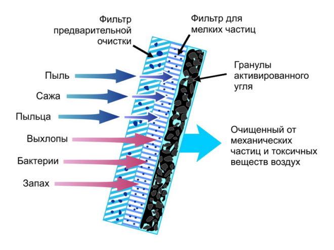 Принцип очистки фильтром воздуха